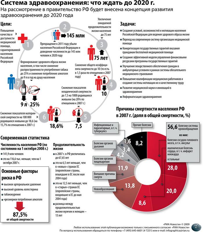 Система здравоохранения: что ждать до 2020 г.