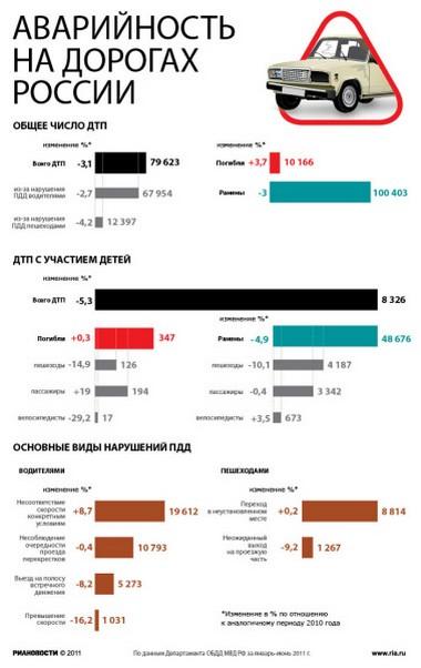 Аварийность на дорогах России.
