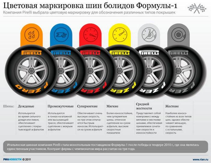 Цветовая маркировка шин болидов Формулы-1.