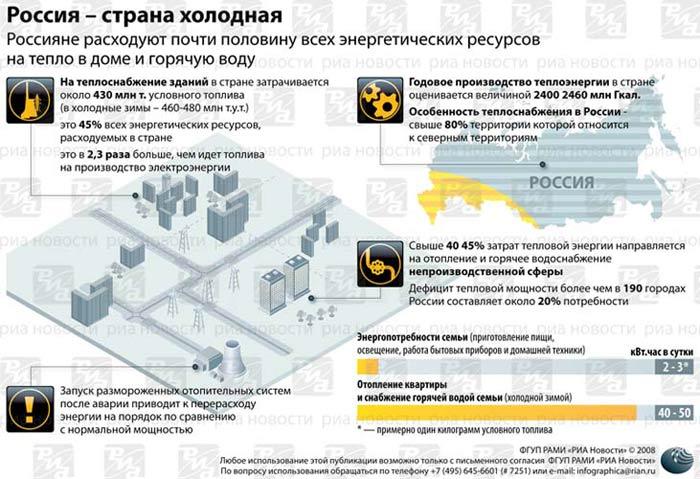 Россия - страна холодная