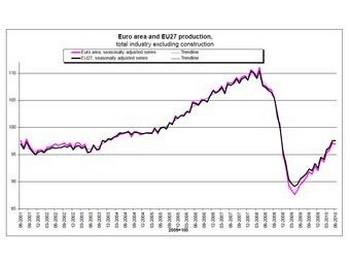 В еврозоне снизилось промпроизводство. График из отчета Евростата
