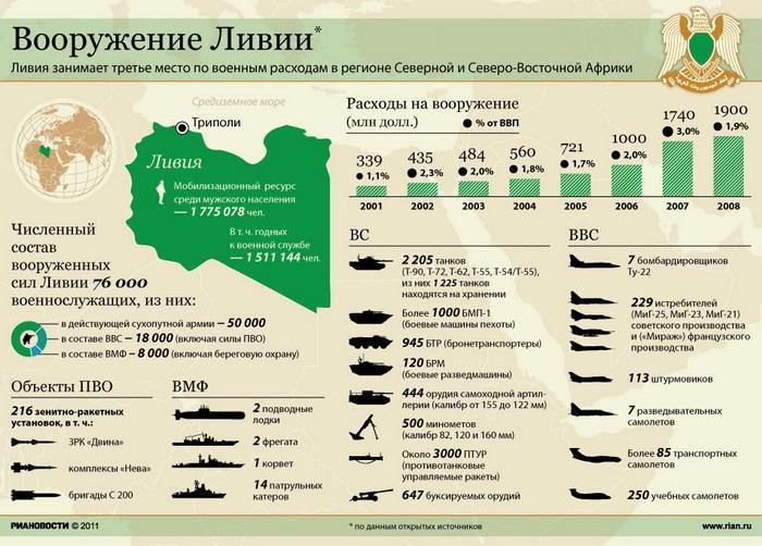 Вооружение Ливии