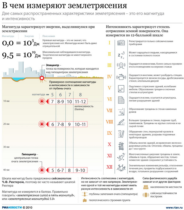 В чем измеряют землетрясения