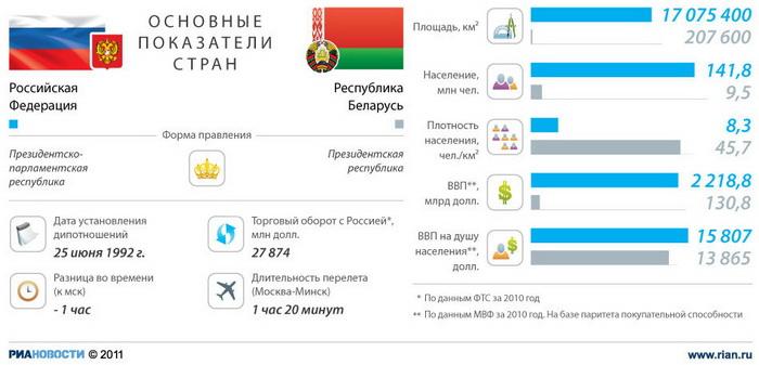 Россия-Белоруссия: отношения стран