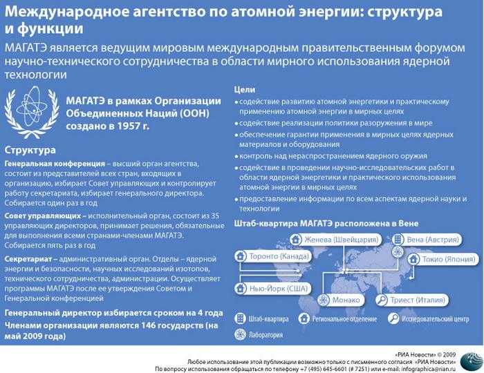 Международное агентство по атомной энергии: структура и функции