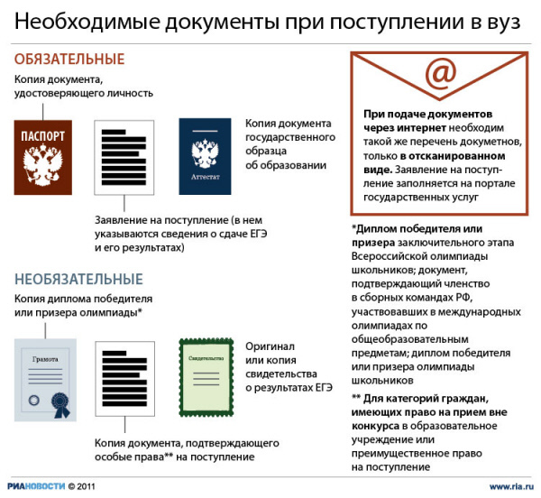 Необходимые документы при поступлении в вуз