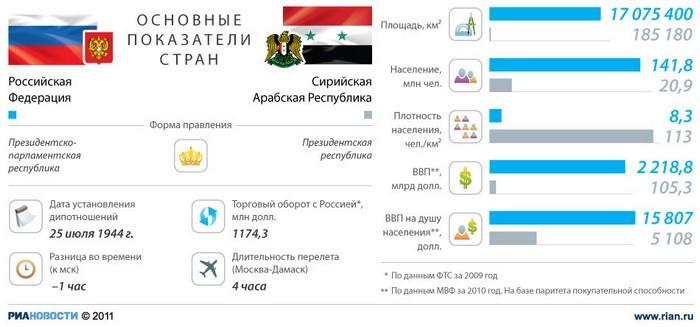 Россия - Сирия: отношения стран.