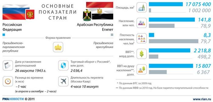 Россия - Египет: отношения стран
