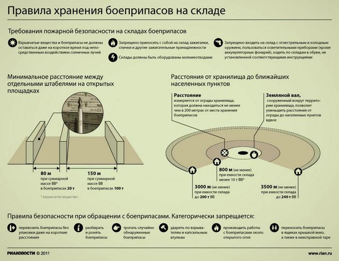 Правила хранения боеприпасов на складе.