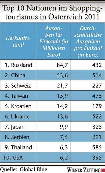 Список стран шоп-туристов. Во второй колонке указана общая сумма покупок в млн. евро в год, в третьей - среднестатистический расход на покупки в евро. Фото: wienerzeitung.at