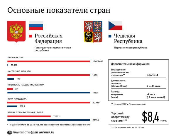 Россия и Чехия: основные показатели стран