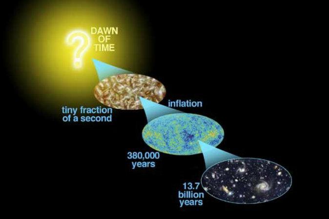 Концептуальная схема вероятного развития событий с момента Большого взрыва, произошедшего более 13 миллиардов лет назад, до сегодняшнего дня. Фото: NASA/WMAP Science Team