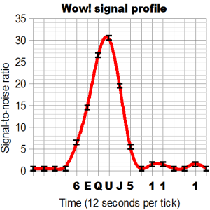 Wow_signal_profile