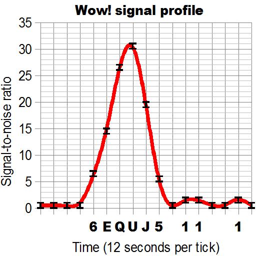 Полученный из космоса сигнал«Wow!»