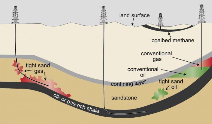 Компании по добыче сланцевой нефти нарушают нормативы