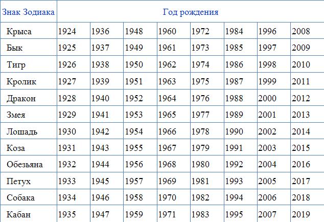 Календарь знаков и года рождения