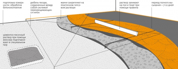 Схема цементной стяжки пола. Фото: cremonta.ru