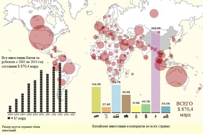 Китайские зарубежные инвестиций с 2005 года. Фото: Heritage Foundation