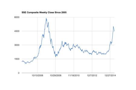 Диаграмма изменения композитного индекса Шанхайской фондовой биржи с 2005 года. Фото: Fan Yu/Epoch Times