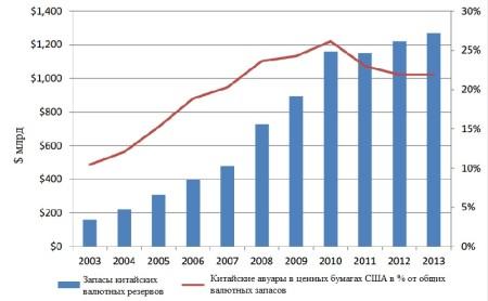Запасы китайских валютных резервов с 2003 по 2012 год. Фото: U.S.-China Economic and Security Review Commission