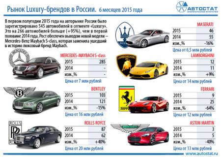 Инфографика autostat.ru