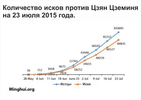 Цзян_иски_график