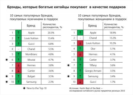 Таблица брендов