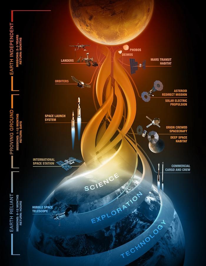 Марс НАСА