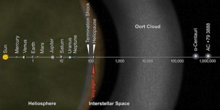 Солнечная система и Облако Оорта. Фото: NASA