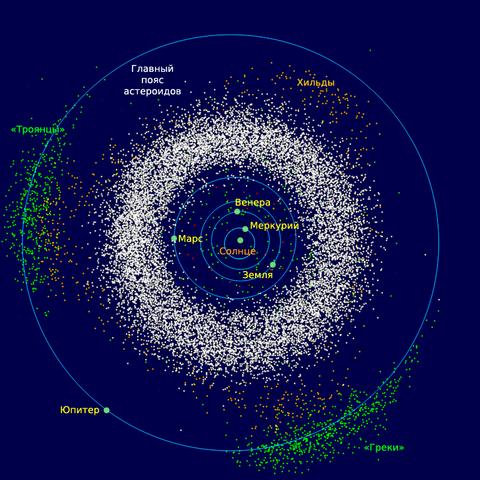 Главный пояс астероидов (белый цвет) и троянские астероиды Юпитера (зелёный цвет). Фото: Skab/wikipedia.org/ public domain