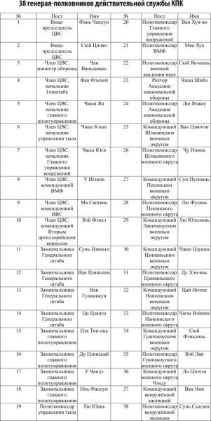 генерал-полковников Таблица 2