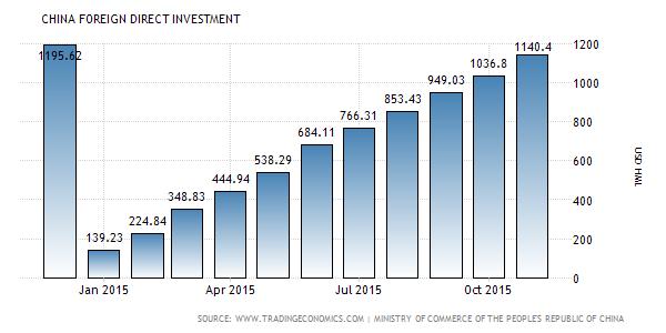 Прямые иностранные инвестиции в Китай. Фото: tradingeconomics.com