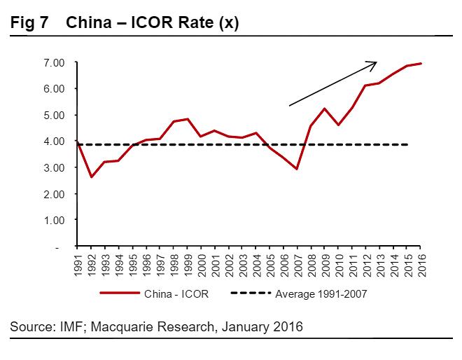 Предельный коэффициент капиталоотдачи Китая. Фото: Macquarie