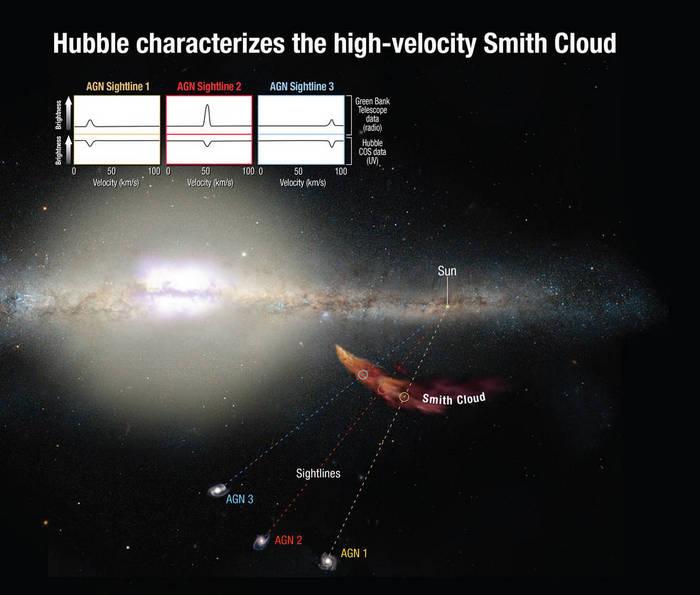 Учёные определили химический состав облака с помощью проходящих через него лучей света. Фото: NASA