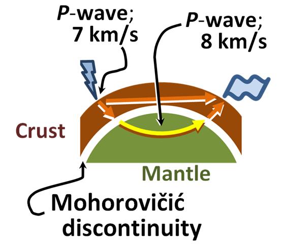 Поверхность Мохоровичича отмечена белой полосой. Фото: Brews ohare/wikipedia.org/CC BY-SA 3.0