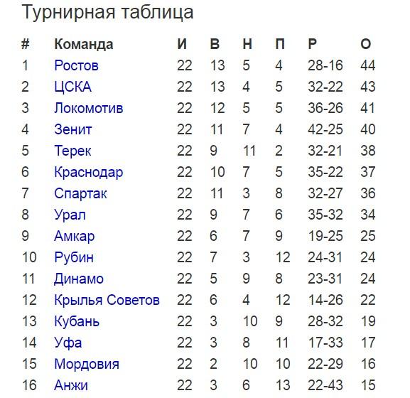Турнирная таблица РФПЛ, 22-й тур