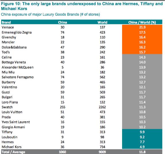 Наиболее широко представленные бренды в Китае (количество магазинов в Китае/процент от общего числа магазинов в мире). Фото: Exane BNP Paribas analysis, RE-Analytics, Business of Fashion