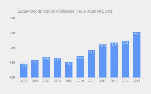 Мировой рынок предметов роскоши (показатели указаны в миллиардах евро). Фото: Statista