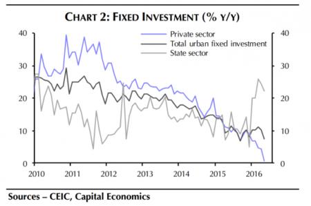 Фото: Capital Economics